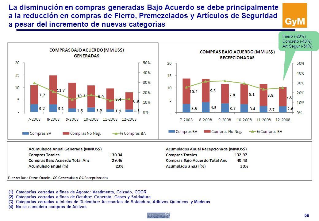 La disminución en compras generadas Bajo Acuerdo se debe principalmente a la reducción en compras de Fierro, Premezclados y Artículos de Seguridad a pesar del incremento de nuevas categorías