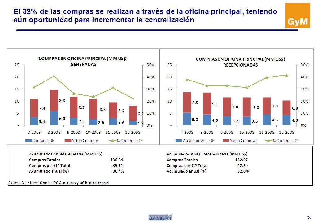 El 32% de las compras se realizan a través de la oficina principal, teniendo aún oportunidad para incrementar la centralización