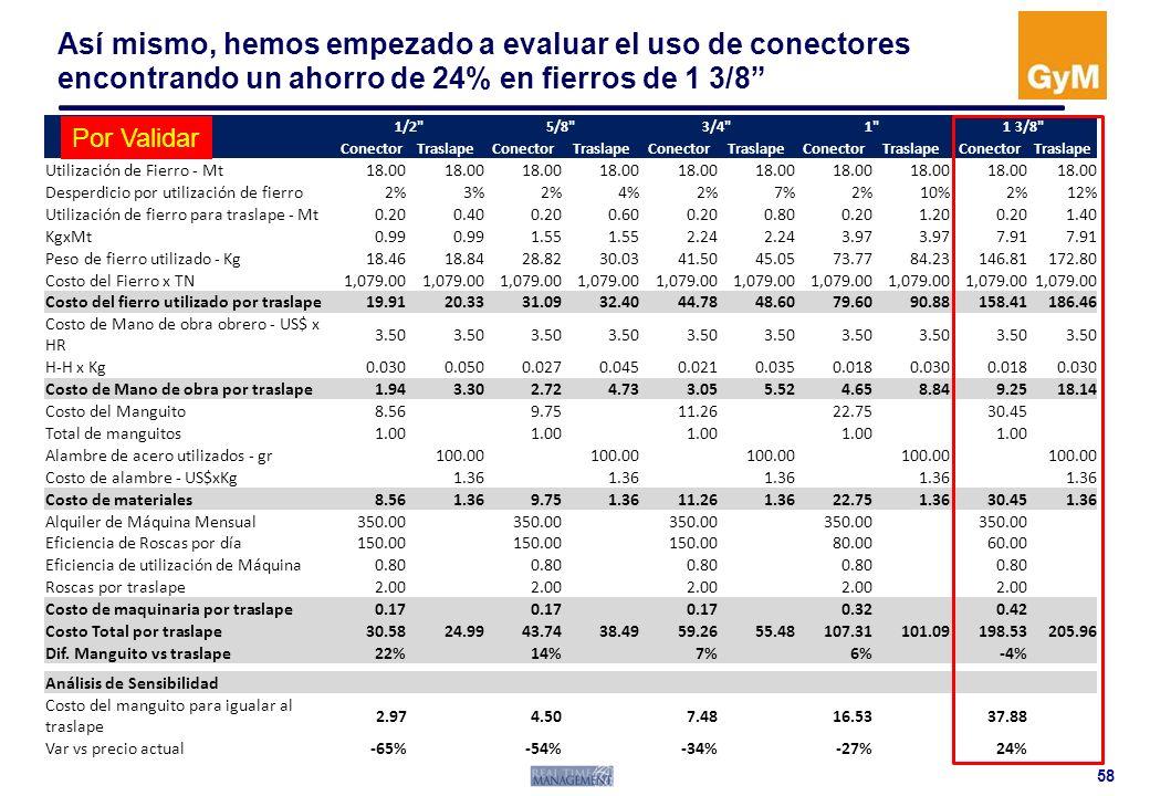Así mismo, hemos empezado a evaluar el uso de conectores encontrando un ahorro de 24% en fierros de 1 3/8