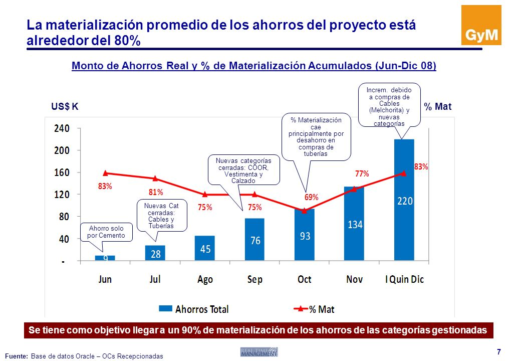 Monto de Ahorros Real y % de Materialización Acumulados (Jun-Dic 08)