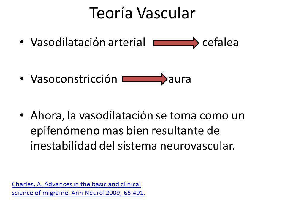 Teoría Vascular Vasodilatación arterial cefalea Vasoconstricción aura