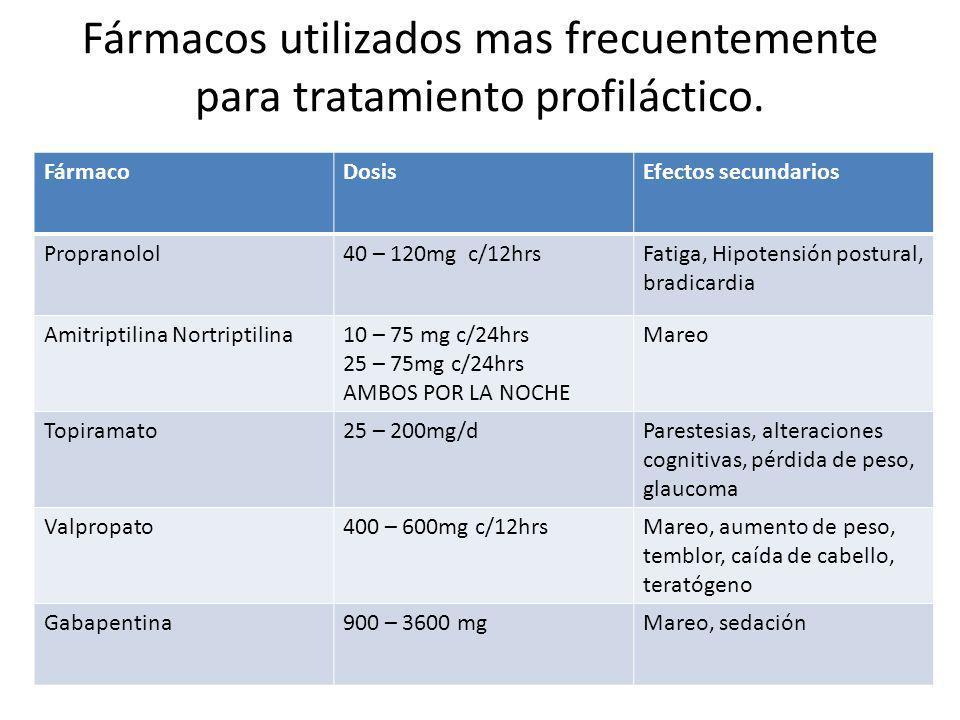 Fármacos utilizados mas frecuentemente para tratamiento profiláctico.