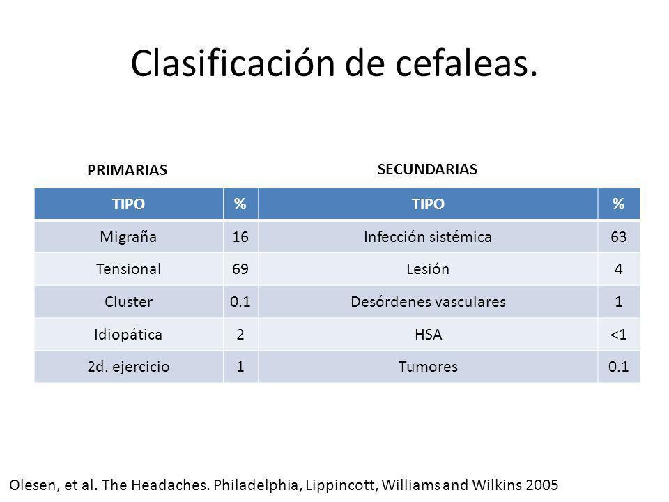Clasificación de cefaleas.