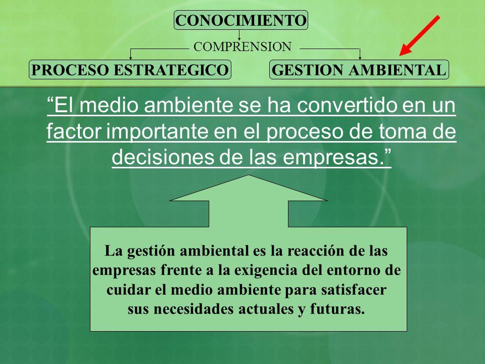 CONOCIMIENTO PROCESO ESTRATEGICO. GESTION AMBIENTAL. COMPRENSION.