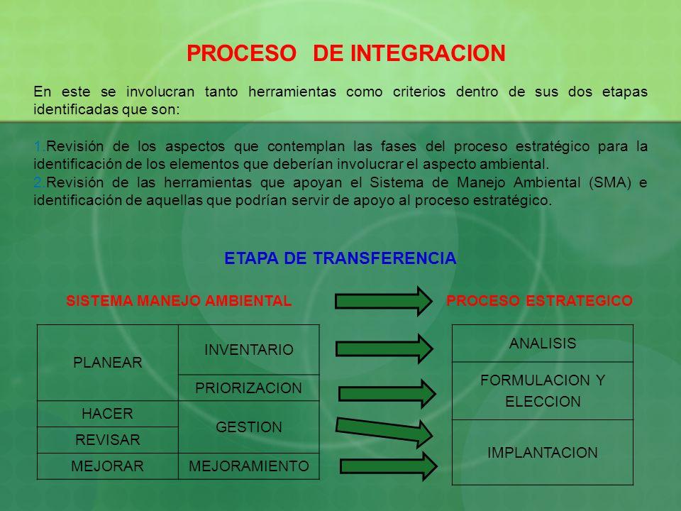 PROCESO DE INTEGRACION ETAPA DE TRANSFERENCIA SISTEMA MANEJO AMBIENTAL