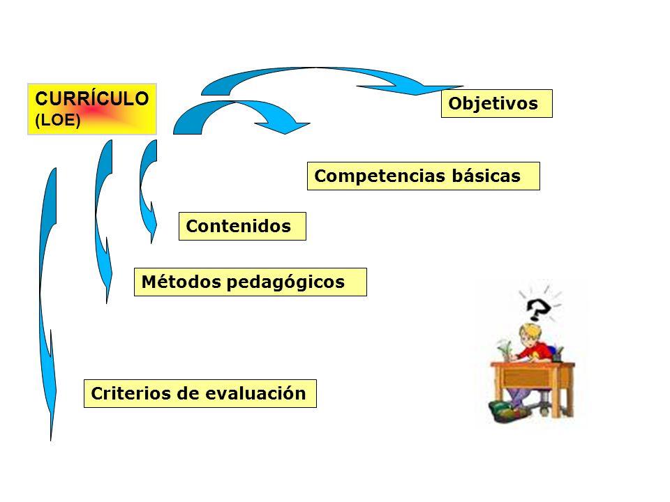 CURRÍCULO (LOE) Objetivos Competencias básicas Contenidos