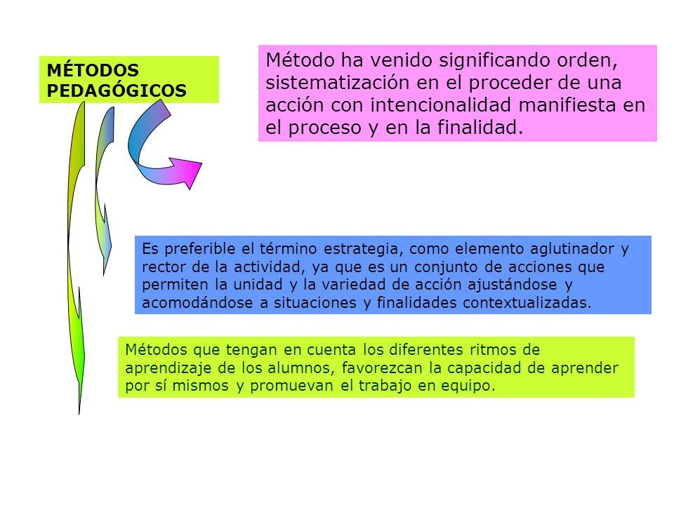 Método ha venido significando orden, sistematización en el proceder de una acción con intencionalidad manifiesta en el proceso y en la finalidad.