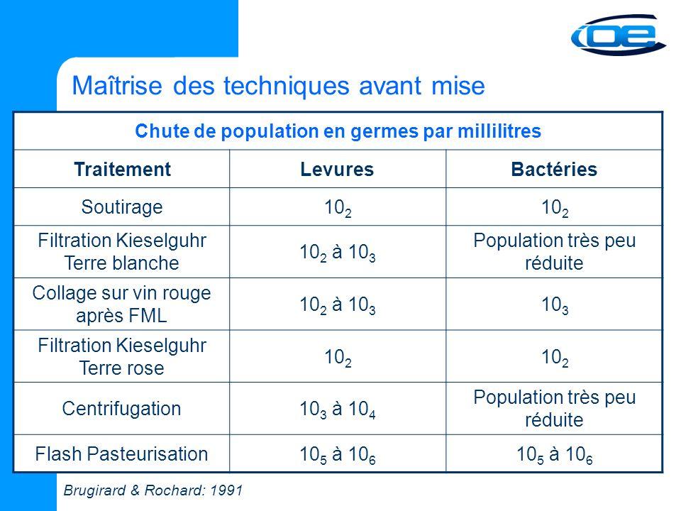 Chute de population en germes par millilitres