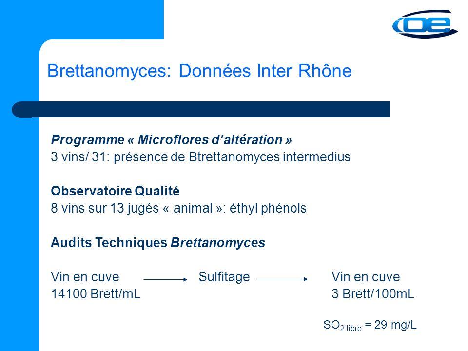 Brettanomyces: Données Inter Rhône