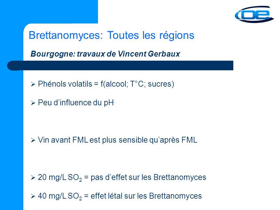 Brettanomyces: Toutes les régions