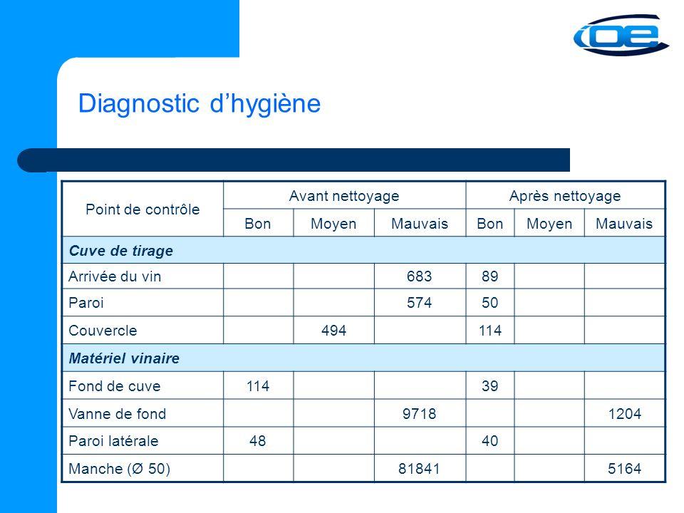 Diagnostic d'hygiène Point de contrôle Avant nettoyage Après nettoyage