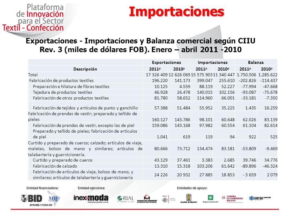 Importaciones Exportaciones - Importaciones y Balanza comercial según CIIU Rev. 3 (miles de dólares FOB). Enero – abril 2011 -2010.