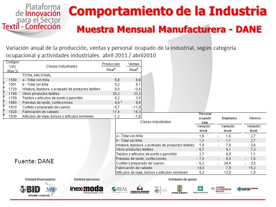 Comportamiento de la Industria Muestra Mensual Manufacturera - DANE
