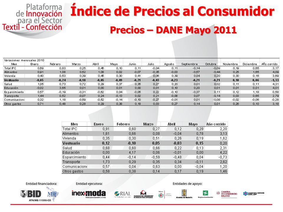 Índice de Precios al Consumidor