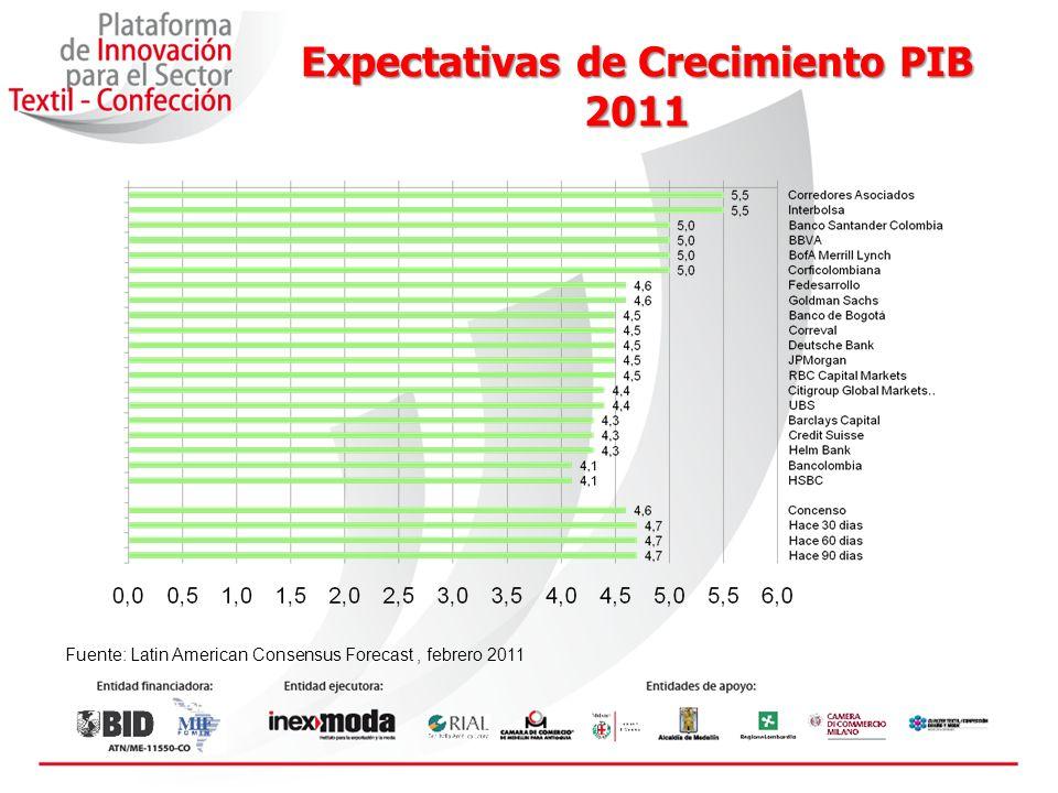 Expectativas de Crecimiento PIB 2011