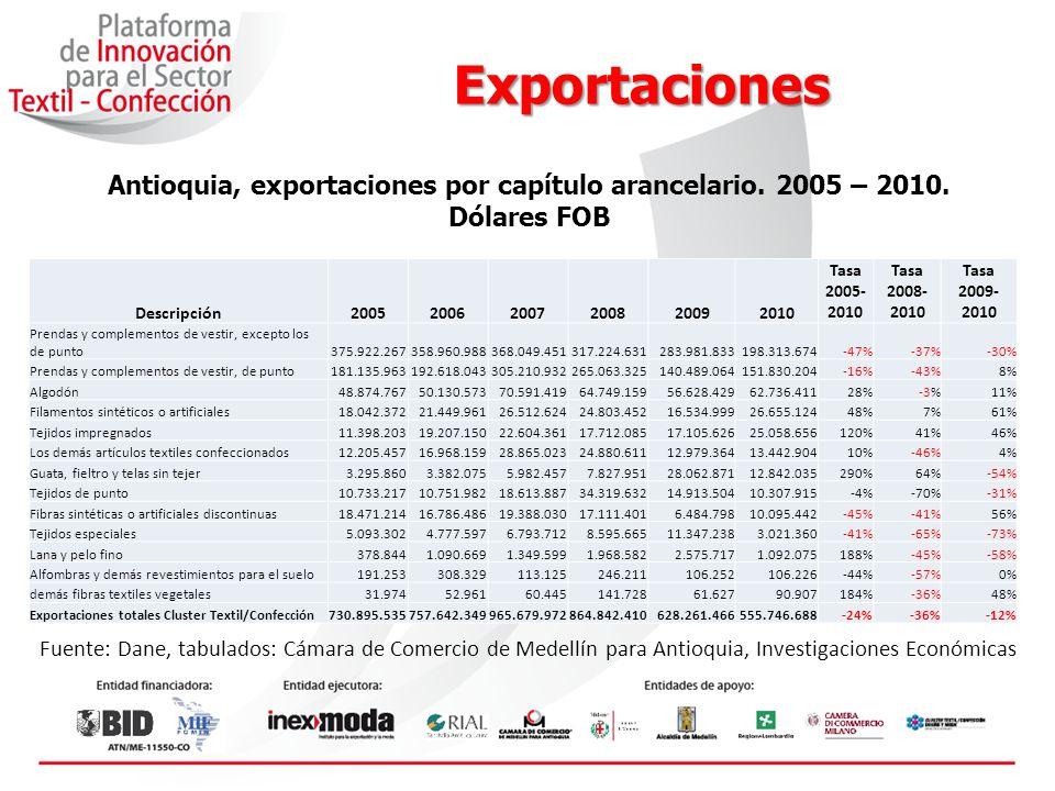 Antioquia, exportaciones por capítulo arancelario. 2005 – 2010.