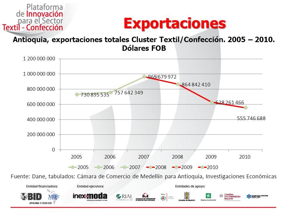 Exportaciones Antioquia, exportaciones totales Cluster Textil/Confección. 2005 – 2010. Dólares FOB.