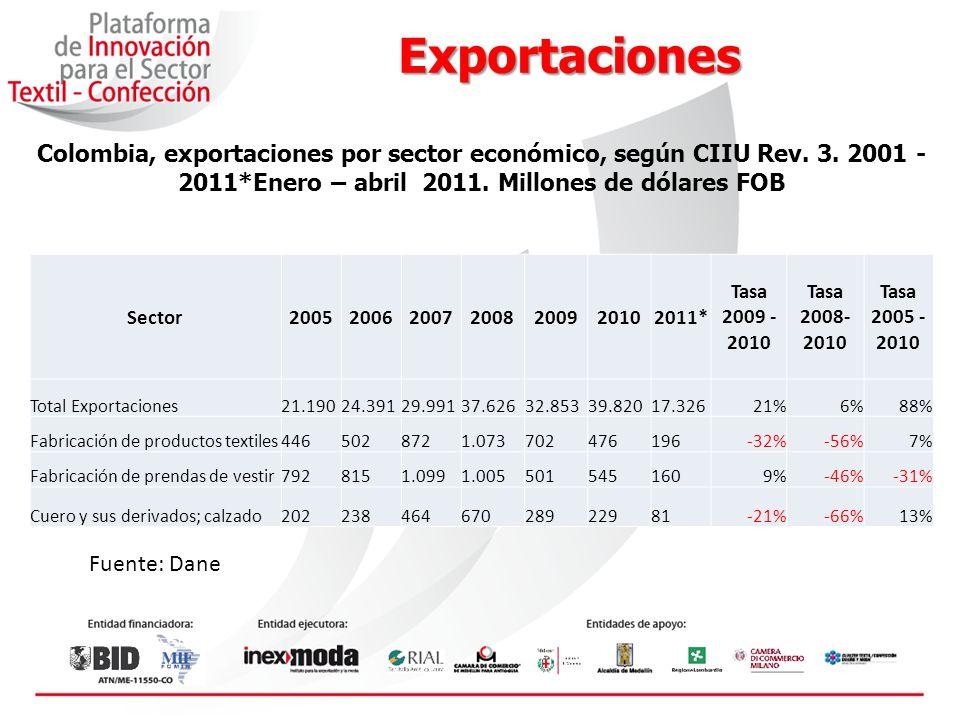 Exportaciones Colombia, exportaciones por sector económico, según CIIU Rev. 3. 2001 - 2011*Enero – abril 2011. Millones de dólares FOB.