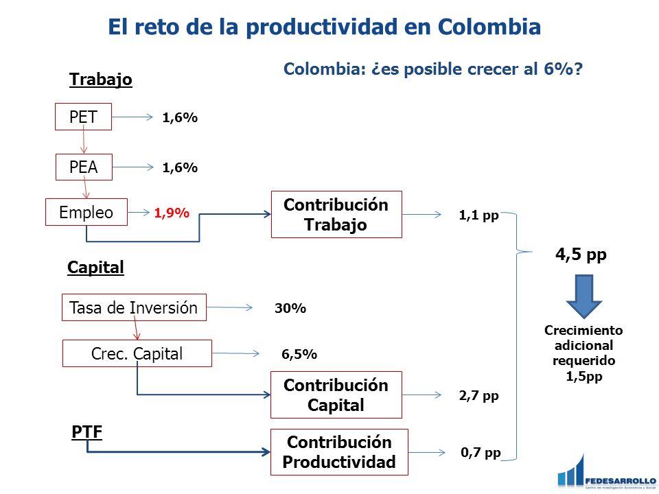 El reto de la productividad en Colombia