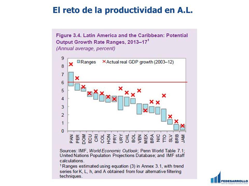 El reto de la productividad en A.L.