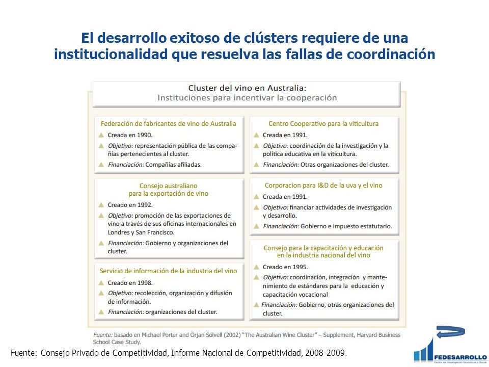 El desarrollo exitoso de clústers requiere de una institucionalidad que resuelva las fallas de coordinación