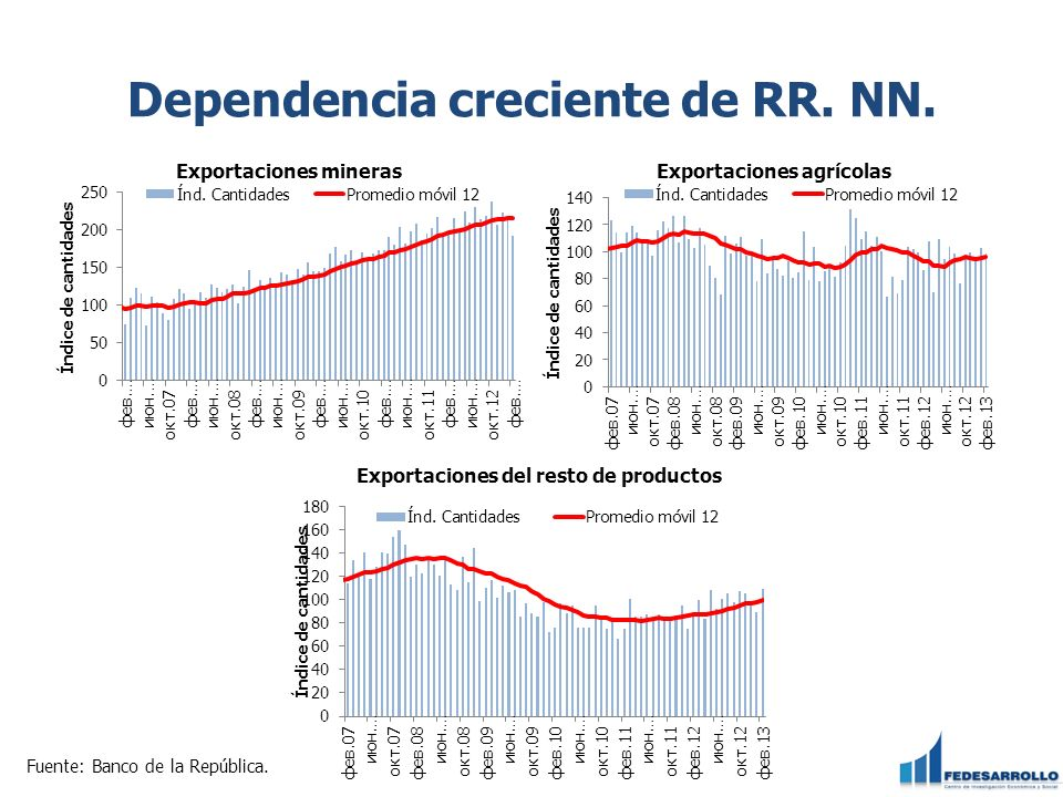 Dependencia creciente de RR. NN.