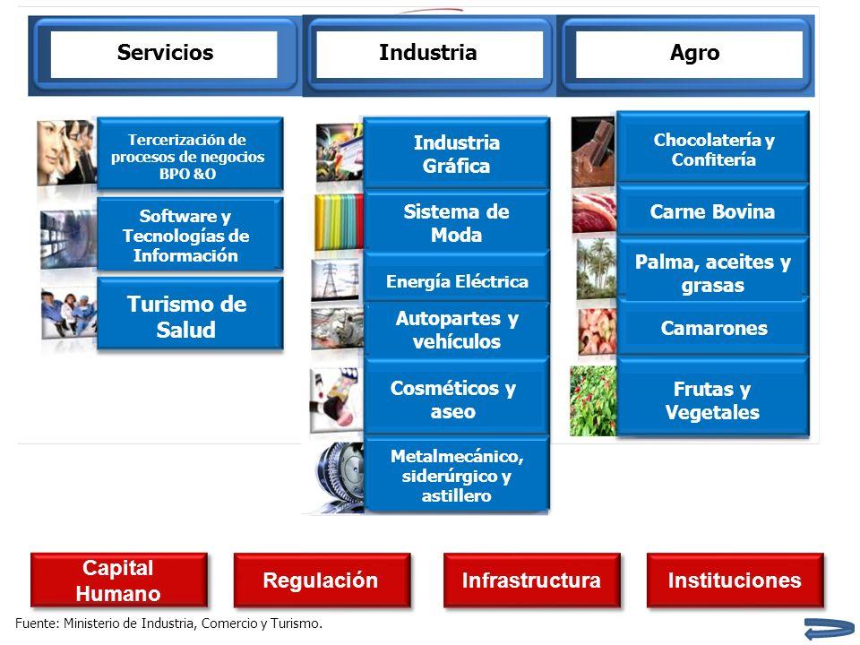 Servicios Industria Agro Turismo de Salud Capital Humano Regulación