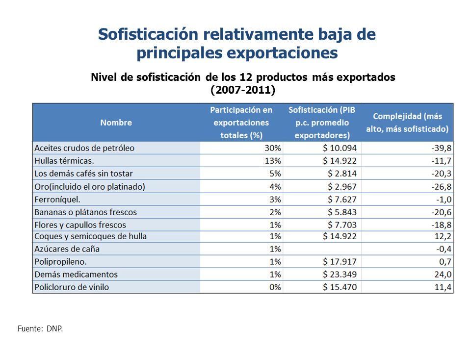 Sofisticación relativamente baja de principales exportaciones