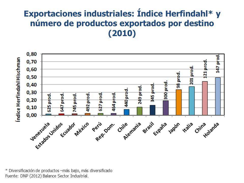 Exportaciones industriales: Índice Herfindahl