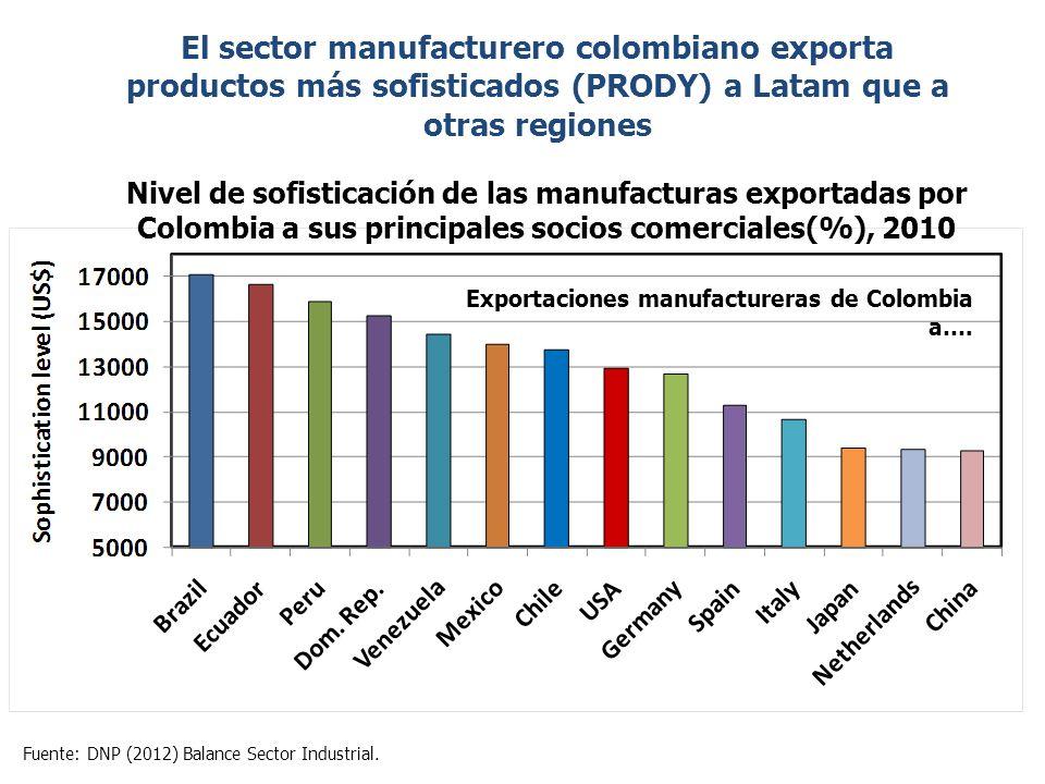 El sector manufacturero colombiano exporta productos más sofisticados (PRODY) a Latam que a otras regiones