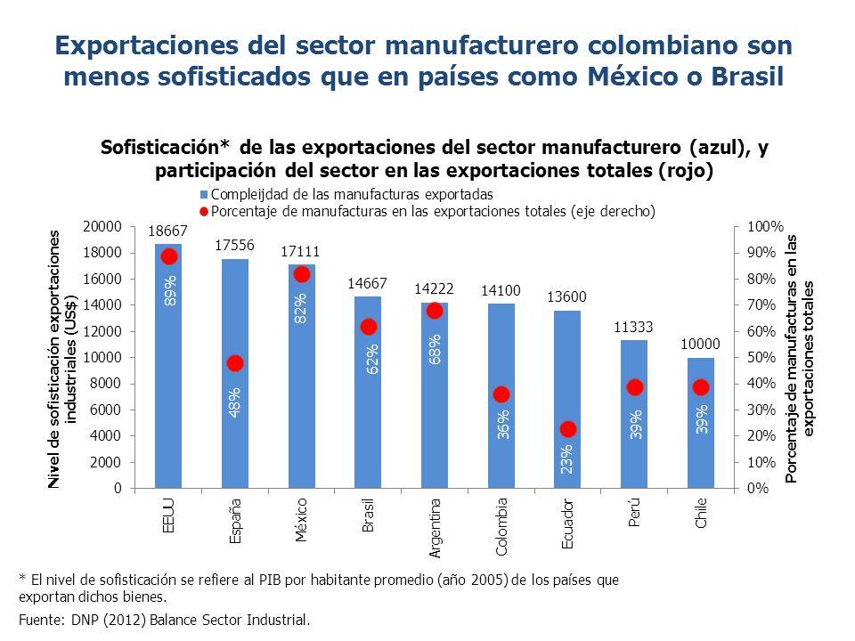 Exportaciones del sector manufacturero colombiano son menos sofisticados que en países como México o Brasil