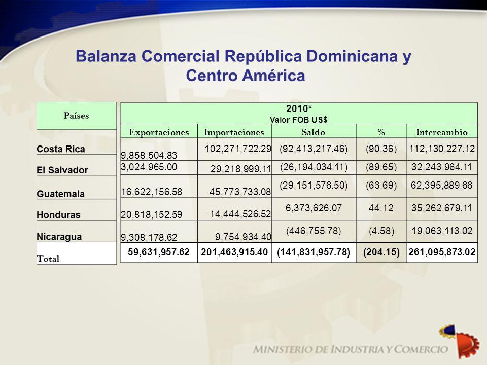 2010* Exportaciones Importaciones Saldo % Intercambio 9,858,504.83
