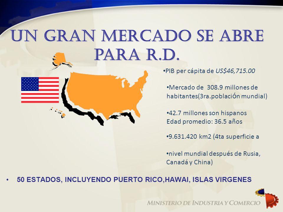 PIB per cápita de US$46,715.00 Mercado de 308.9 millones de habitantes(3ra.población mundial) 42.7 millones son hispanos.