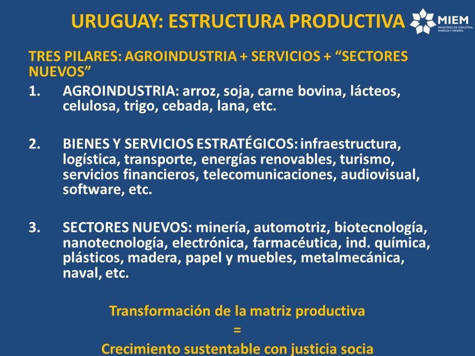 URUGUAY: ESTRUCTURA PRODUCTIVA