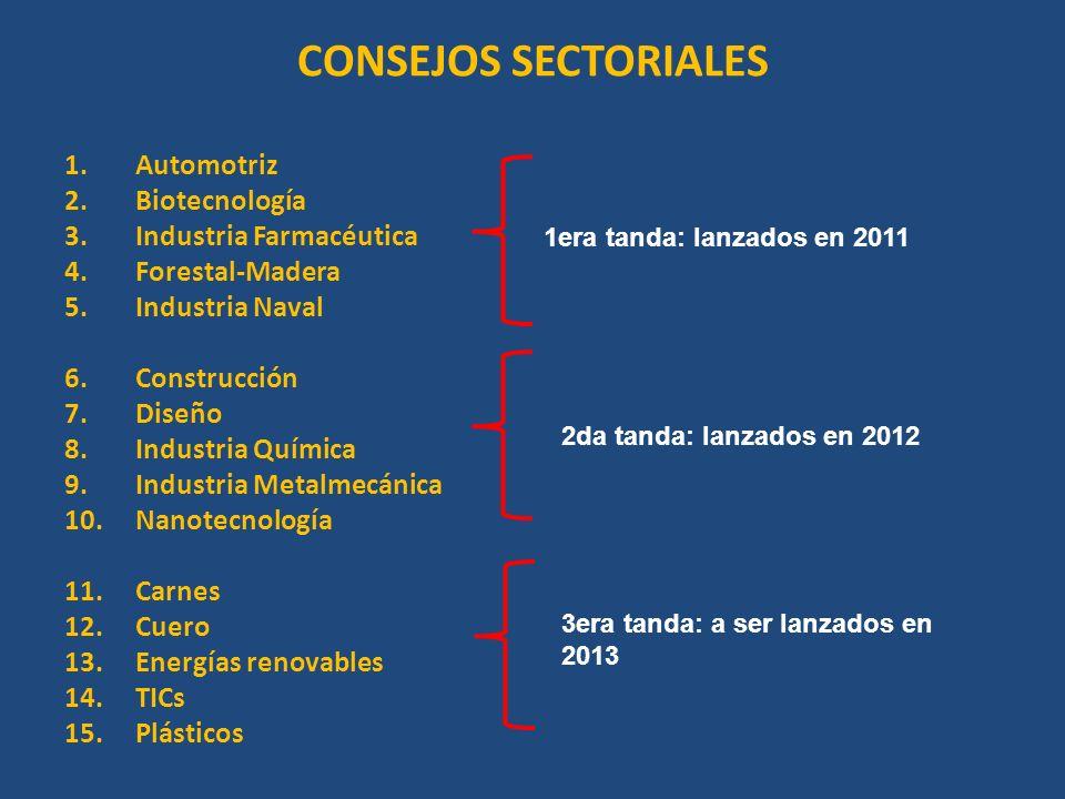 CONSEJOS SECTORIALES Automotriz Biotecnología Industria Farmacéutica