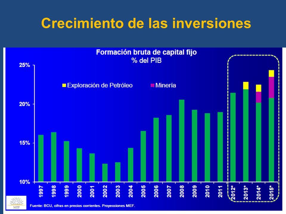 Crecimiento de las inversiones