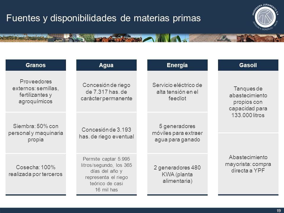 Fuentes y disponibilidades de materias primas