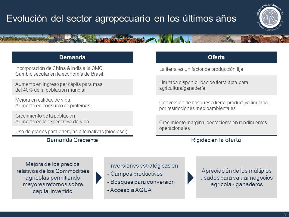 Evolución del sector agropecuario en los últimos años