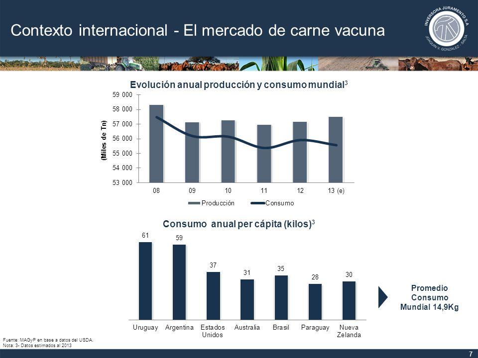 Contexto internacional - El mercado de carne vacuna
