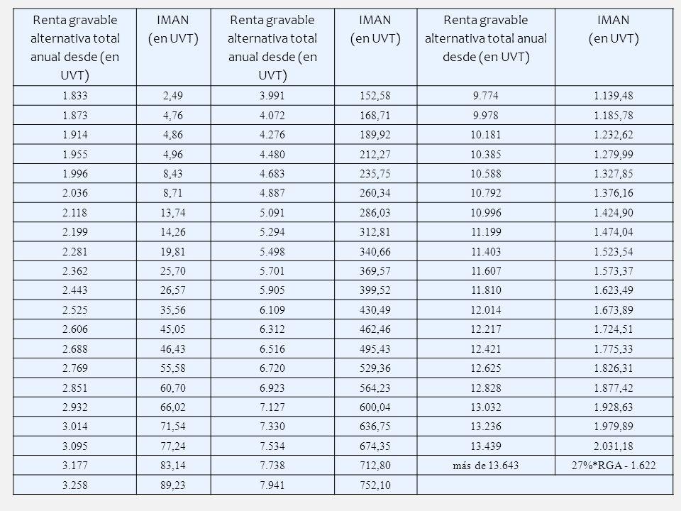 Renta gravable alternativa total anual desde (en UVT)