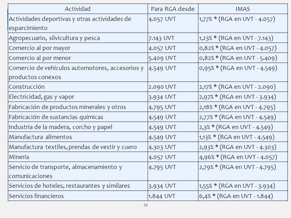Actividad Para RGA desde. IMAS. Actividades deportivas y otras actividades de esparcimiento. 4.057 UVT.
