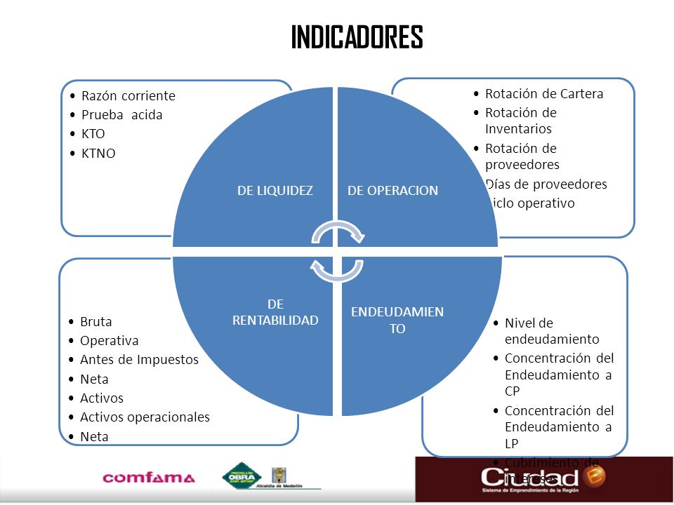 INDICADORES DE LIQUIDEZ Razón corriente Prueba acida KTO KTNO