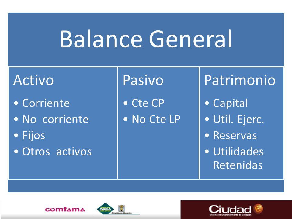 Balance General Activo. Corriente. No corriente. Fijos. Otros activos. Pasivo. Cte CP. No Cte LP.