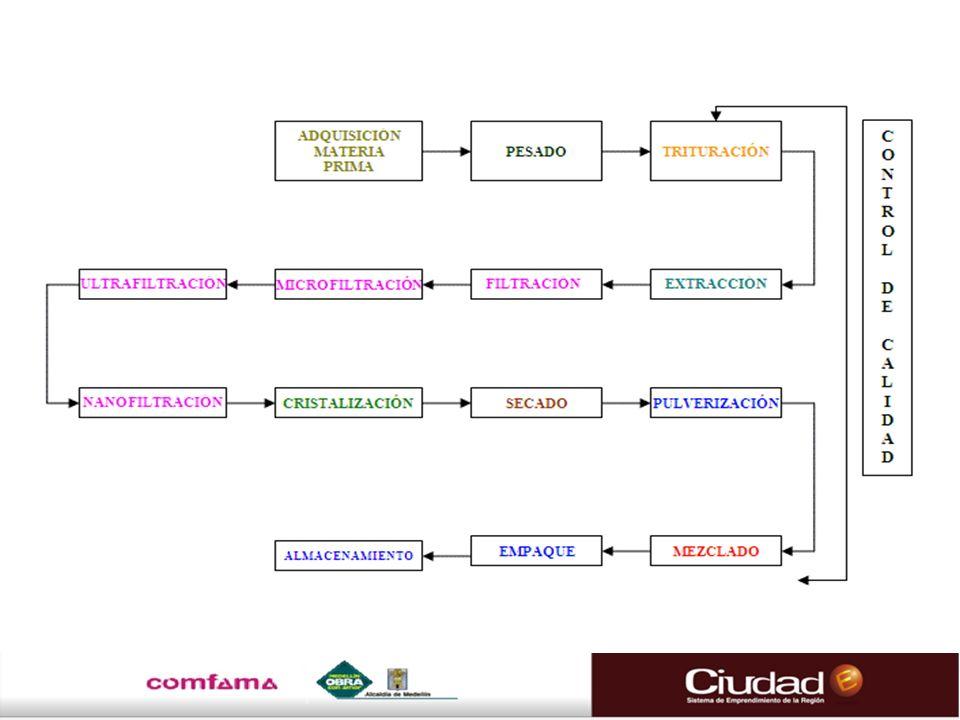 Flujograma de La Trucha