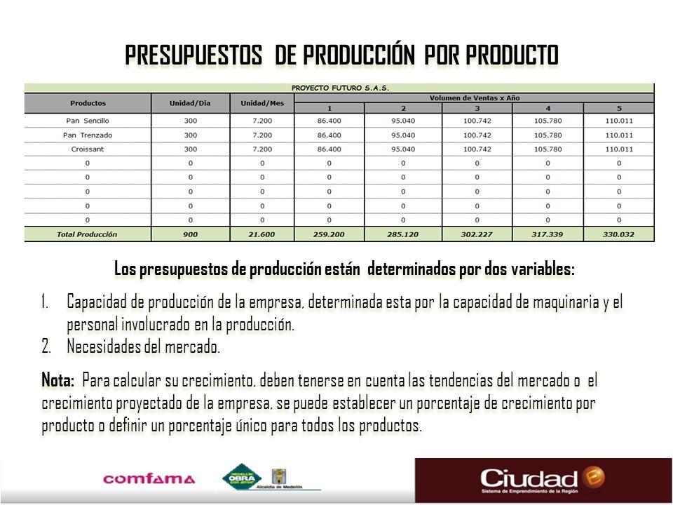 PRESUPUESTOS DE PRODUCCIÓN POR PRODUCTO