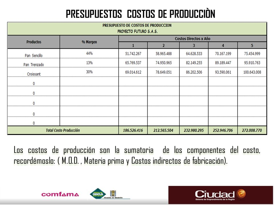 PRESUPUESTOS COSTOS DE PRODUCCIÒN