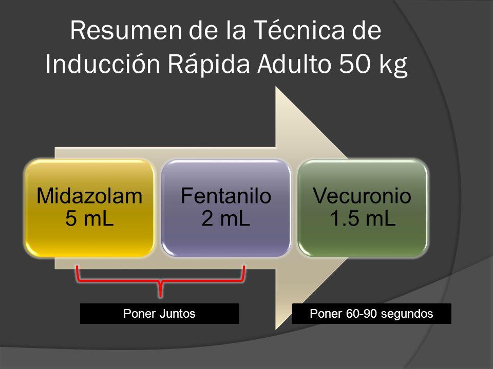 Resumen de la Técnica de Inducción Rápida Adulto 50 kg