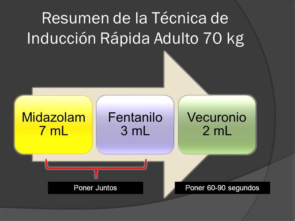 Resumen de la Técnica de Inducción Rápida Adulto 70 kg