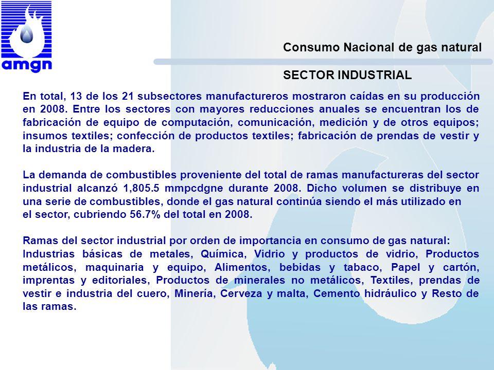 Consumo Nacional de gas natural