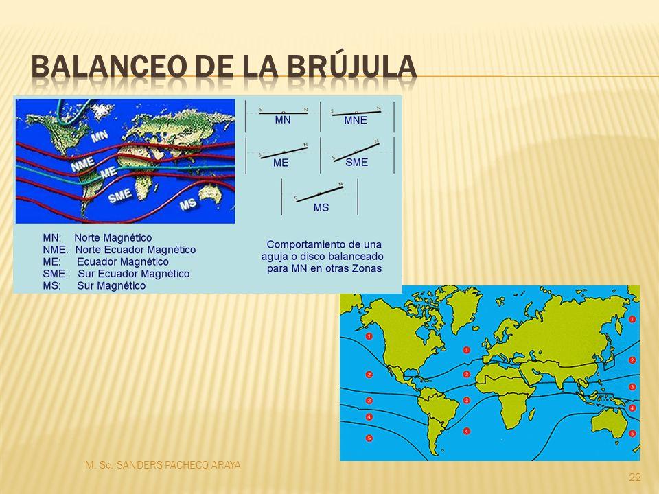 Balanceo de la brújula M. Sc. SANDERS PACHECO ARAYA